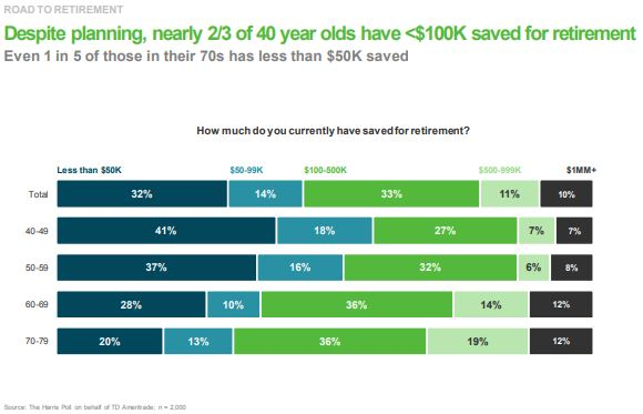 Disappearing pensions: Graph of retirement savings per age