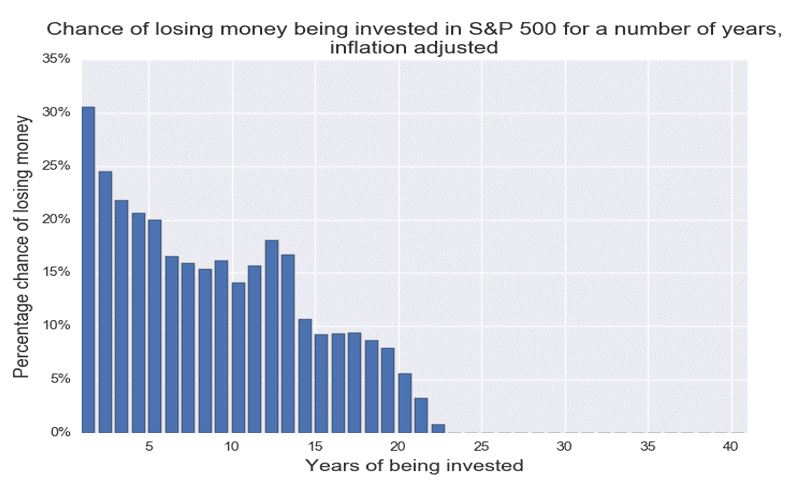 Chance of losing money being invested in S&P 500 for a number of years.
