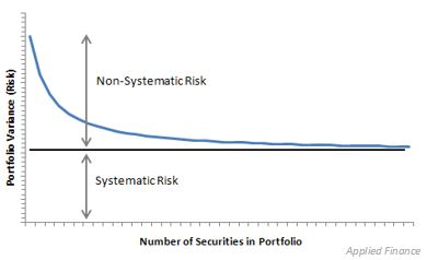 Graph of Systematic and non-systematic Risk