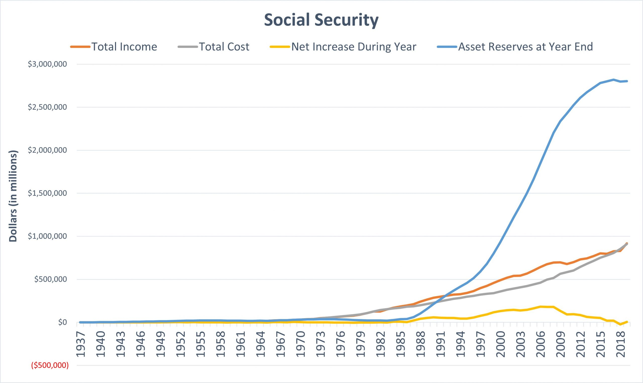 Chart of social security income, costs, and reserves