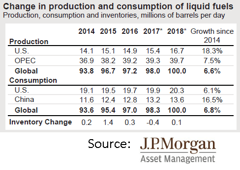 Production and Consumption of Liquid Fuels