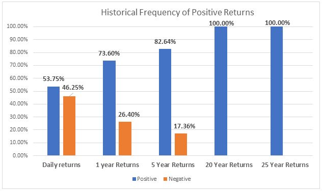 Graph that shows the historical returns of the S&P 500 over the length invested in the market.