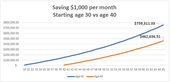 Graph that depicts the benefits of savings $1,000 a month starting at age 30 vs age 40